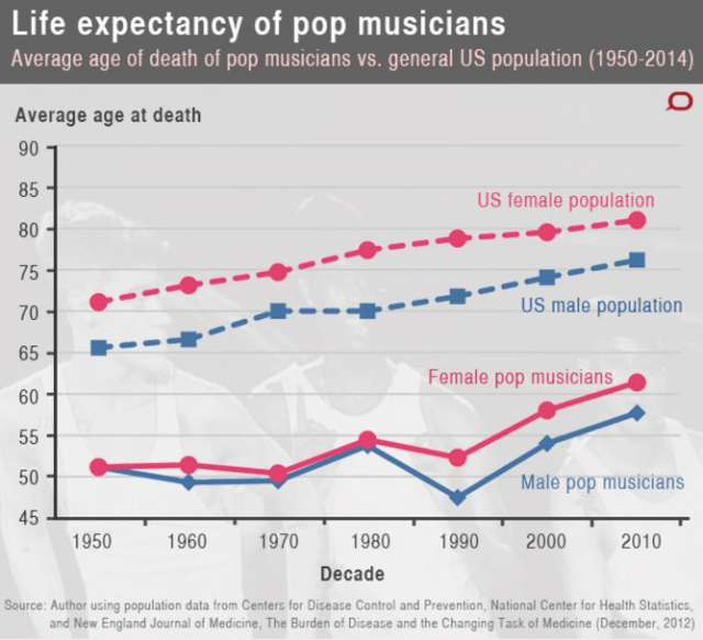 life expectancy of musicians
