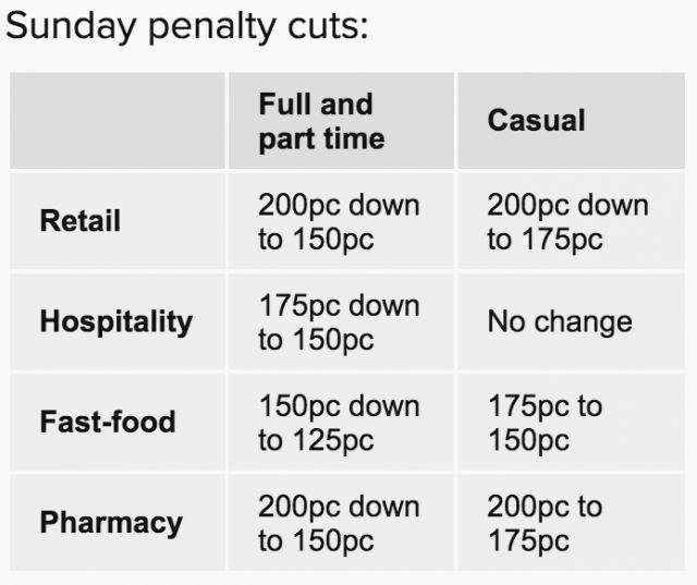 penalty rates table source abc 2017